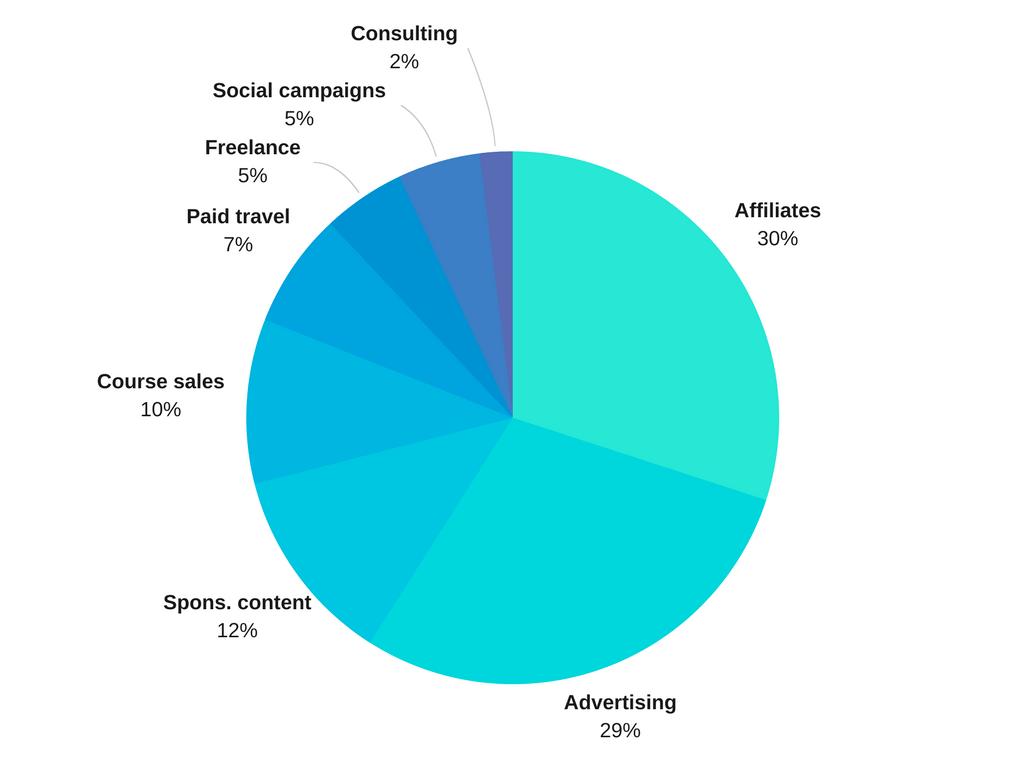 2017 income
